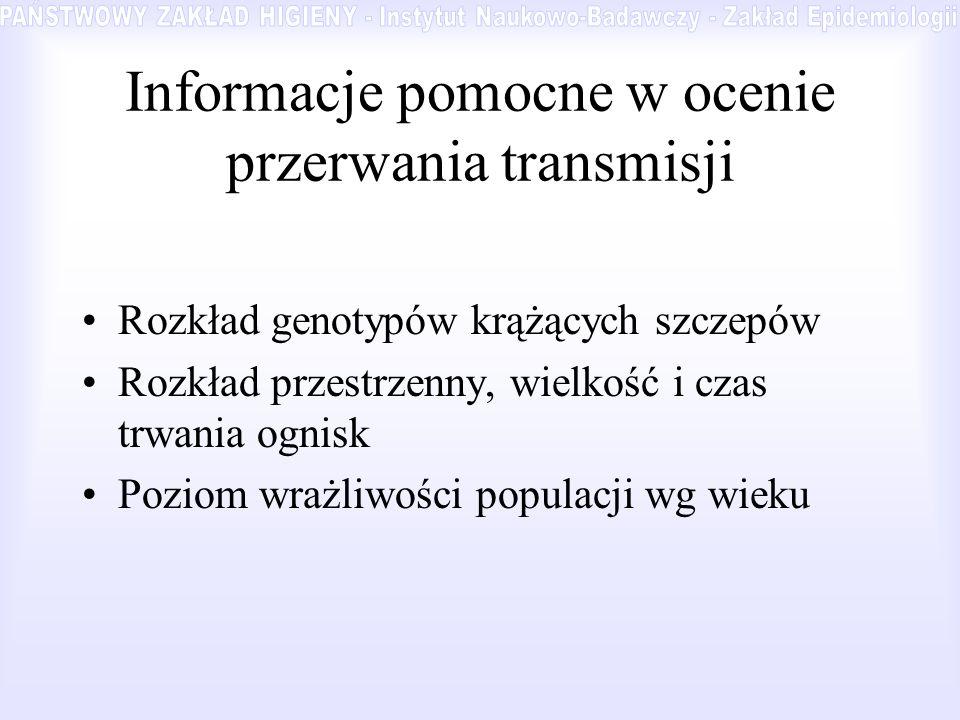 Informacje pomocne w ocenie przerwania transmisji Rozkład genotypów krążących szczepów Rozkład przestrzenny, wielkość i czas trwania ognisk Poziom wra