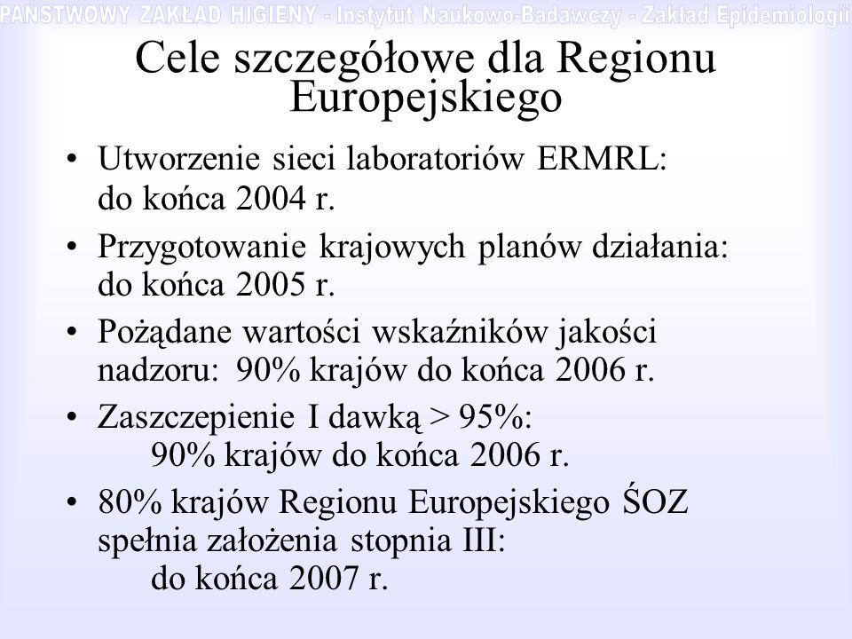 Cele szczegółowe dla Regionu Europejskiego Utworzenie sieci laboratoriów ERMRL: do końca 2004 r. Przygotowanie krajowych planów działania: do końca 20