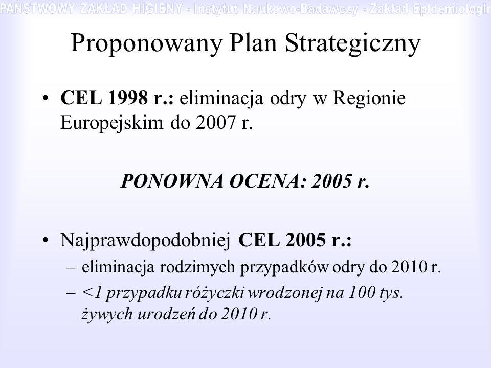 Proponowany Plan Strategiczny CEL 1998 r.: eliminacja odry w Regionie Europejskim do 2007 r. PONOWNA OCENA: 2005 r. Najprawdopodobniej CEL 2005 r.: –e