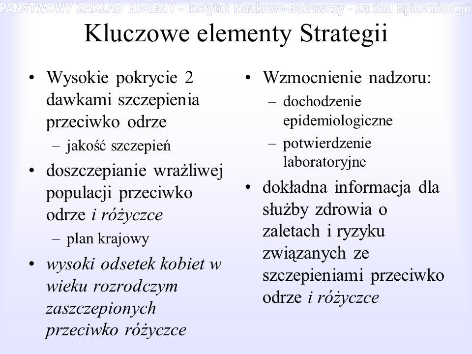 Kluczowe elementy Strategii Wysokie pokrycie 2 dawkami szczepienia przeciwko odrze –jakość szczepień doszczepianie wrażliwej populacji przeciwko odrze