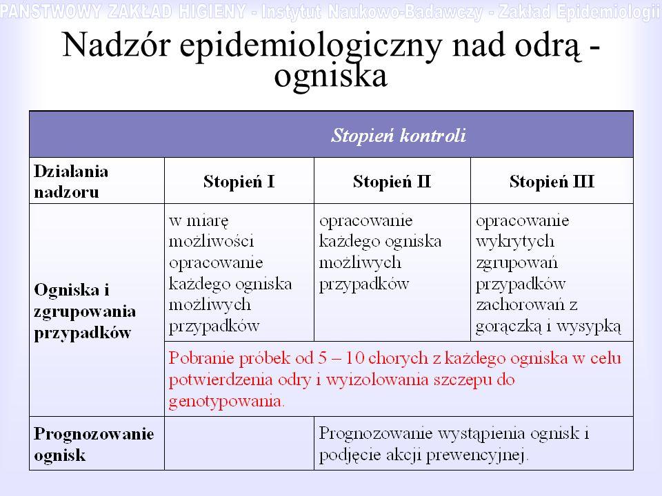 Nadzór epidemiologiczny nad odrą - ogniska