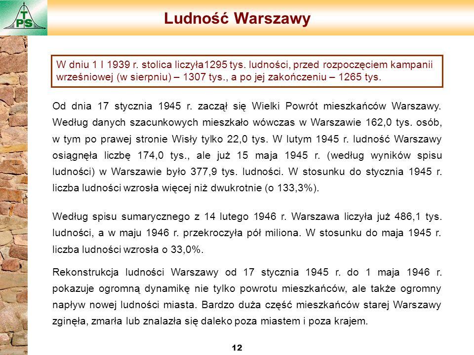 Ludność Warszawy 12 Od dnia 17 stycznia 1945 r. zaczął się Wielki Powrót mieszkańców Warszawy. Według danych szacunkowych mieszkało wówczas w Warszawi