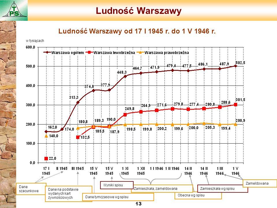 Ludność Warszawy 13 Obecna wg spisu Zamieszkała wg spisu Zameldowana Zamieszkała, zameldowana Dane szacunkowe Dane na podstawie wydanych kart żywności