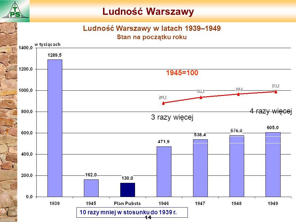 Ludność Warszawy 14 Ludność Warszawy w latach 1939–1949 Stan na początku roku 10 razy mniej w stosunku do 1939 r. 3 razy więcej 4 razy więcej 1945=100