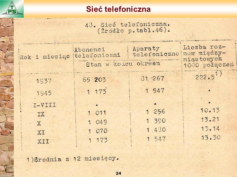 Sieć telefoniczna 24