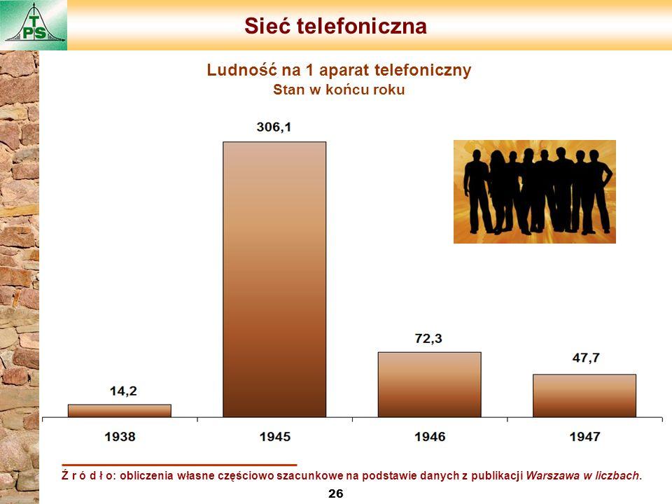 Sieć telefoniczna 26 Ludność na 1 aparat telefoniczny Stan w końcu roku Ź r ó d ł o: obliczenia własne częściowo szacunkowe na podstawie danych z publ