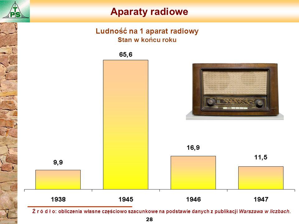 Aparaty radiowe 28 Ludność na 1 aparat radiowy Stan w końcu roku Ź r ó d ł o: obliczenia własne częściowo szacunkowe na podstawie danych z publikacji