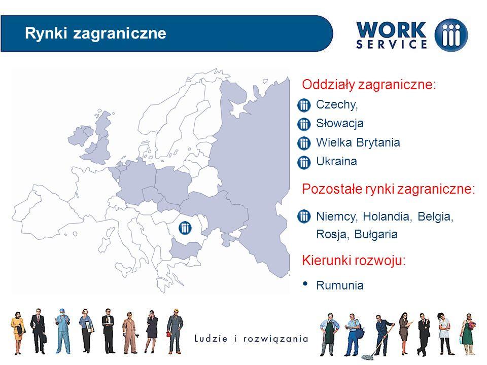 Oddziały zagraniczne: Czechy, Słowacja Wielka Brytania Ukraina Pozostałe rynki zagraniczne: Niemcy, Holandia, Belgia, Rosja, Bułgaria Kierunki rozwoju