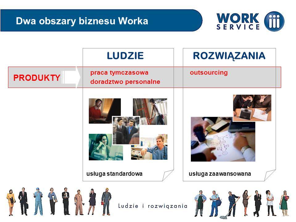 Dwa obszary biznesu Worka praca tymczasowa doradztwo personalne outsourcing LUDZIEROZWI Ą ZANIA usługa standardowa usługa zaawansowana PRODUKTY