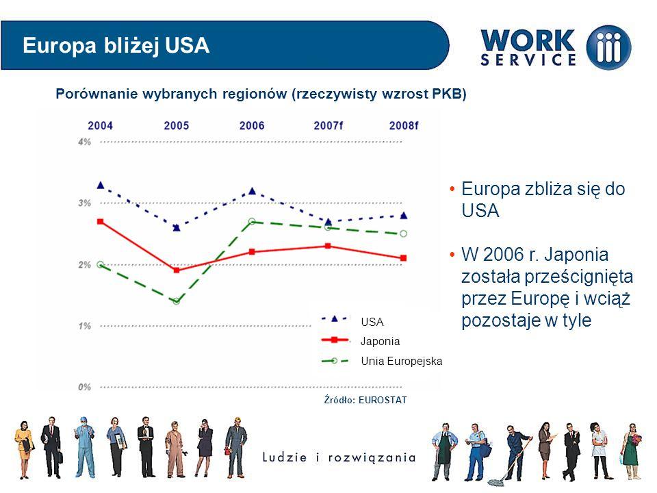 Europa bliżej USA USA Japonia Unia Europejska Europa zbliża się do USA W 2006 r. Japonia została prześcignięta przez Europę i wciąż pozostaje w tyle P