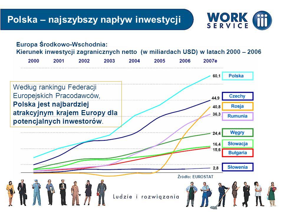 Polska – najszybszy napływ inwestycji Europa Środkowo-Wschodnia: Kierunek inwestycji zagranicznych netto (w miliardach USD) w latach 2000 – 2006 Źródł