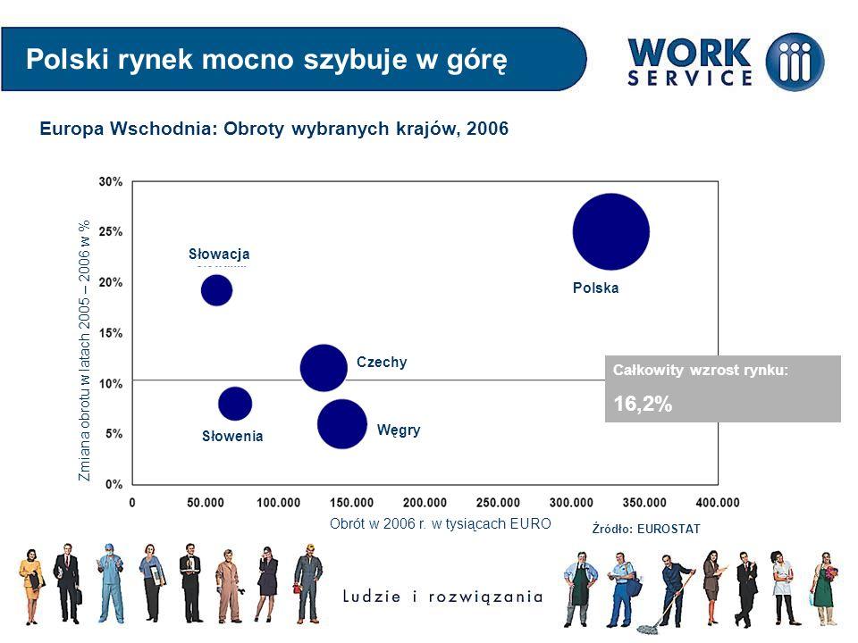 Polski rynek mocno szybuje w górę Europa Wschodnia: Obroty wybranych krajów, 2006 Słowacja Czechy Polska Węgry Słowenia Obrót w 2006 r. w tysiącach EU