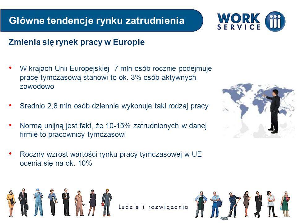 W krajach Unii Europejskiej 7 mln osób rocznie podejmuje pracę tymczasową stanowi to ok. 3% osób aktywnych zawodowo Średnio 2,8 mln osób dziennie wyko