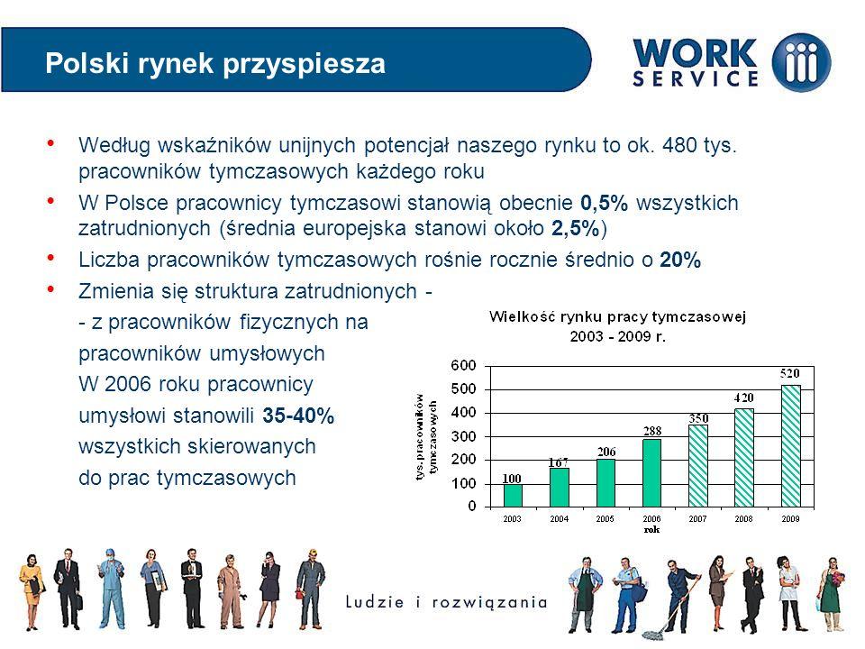 Według wskaźników unijnych potencjał naszego rynku to ok. 480 tys. pracowników tymczasowych każdego roku W Polsce pracownicy tymczasowi stanowią obecn