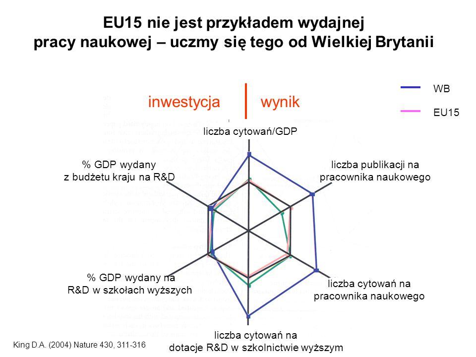 EU15 nie jest przykładem wydajnej pracy naukowej – uczmy się tego od Wielkiej Brytanii inwestycja wynik liczba cytowań/GDP liczba publikacji na pracownika naukowego liczba cytowań na pracownika naukowego liczba cytowań na dotacje R&D w szkolnictwie wyższym % GDP wydany na R&D w szkołach wyższych % GDP wydany z budżetu kraju na R&D WB EU15 King D.A.