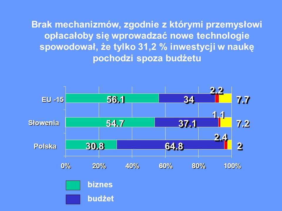 30.8 54.7 56.1 64.8 37.137.1 3434 22 1.1 2.22.22.22.2 2.22.22.22.2 2.42.42.42.4 2.42.42.42.4 7.2 7.77.77.77.7 7.77.77.77.7 0%20%40%60%80% 100% Polska Słowenia EU -15 Brak mechanizmów, zgodnie z którymi przemysłowi opłacałoby się wprowadzać nowe technologie spowodował, że tylko 31,2 % inwestycji w naukę pochodzi spoza budżetu biznes budżet