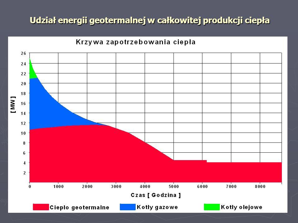Osiągnięty efekt ekologiczny zredukowano emisję CO 2 do atmosfery o 137 tys.