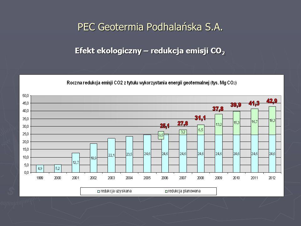 PEC Geotermia Podhalańska S.A. Efekt ekologiczny – redukcja stężenia SO 2 i pyłów PM 10