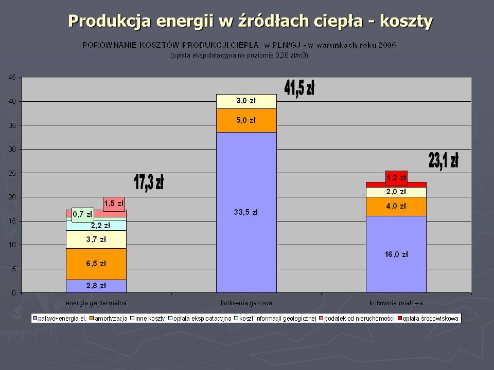 Produkcja energii w źródłach ciepła – koszty (na przykładzie PEC GP – uwzględnia przesył ciepła do Zakopanego) Produkcja energii w źródłach ciepła – koszty (na przykładzie PEC GP – uwzględnia przesył ciepła do Zakopanego)