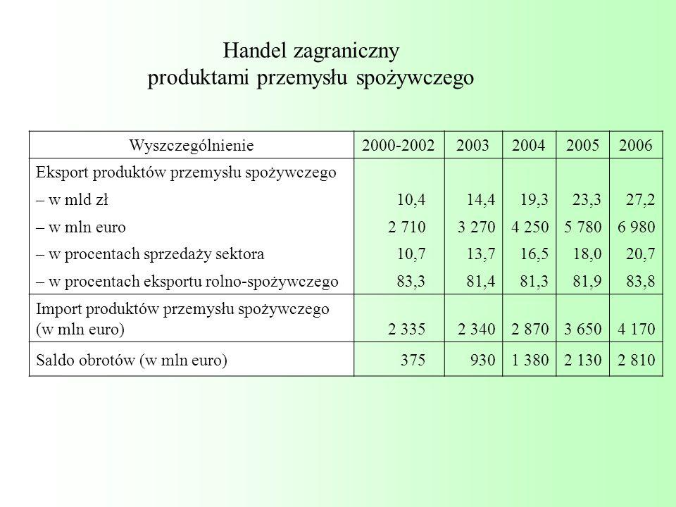 Handel zagraniczny produktami przemysłu spożywczego Wyszczególnienie2000-20022003200420052006 Eksport produktów przemysłu spożywczego – w mld zł 10,4