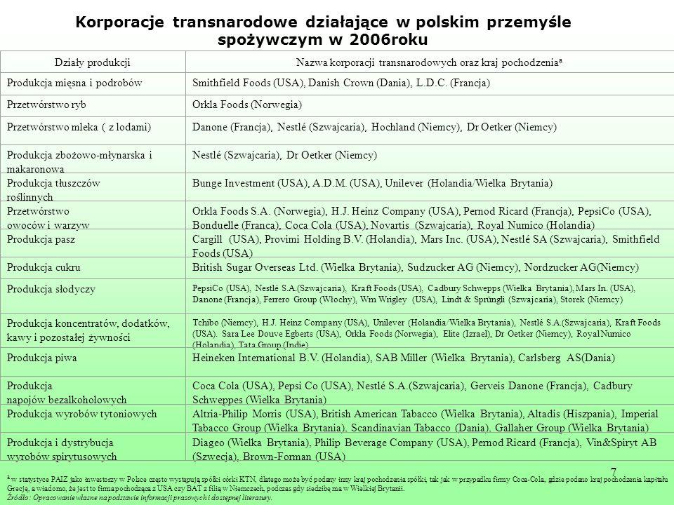 7 Działy produkcjiNazwa korporacji transnarodowych oraz kraj pochodzenia a Produkcja mięsna i podrobówSmithfield Foods (USA), Danish Crown (Dania), L.