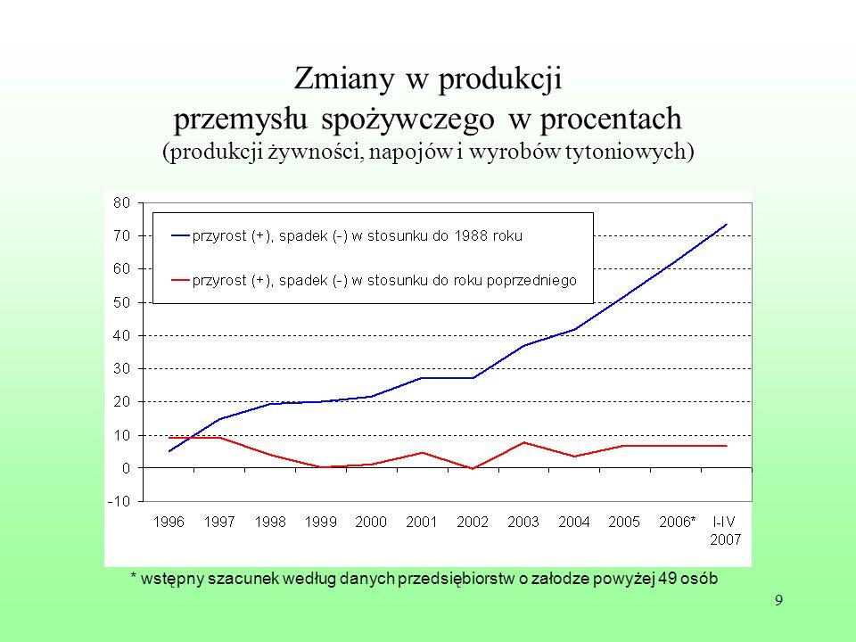 9 Zmiany w produkcji przemysłu spożywczego w procentach (produkcji żywności, napojów i wyrobów tytoniowych) * wstępny szacunek według danych przedsięb