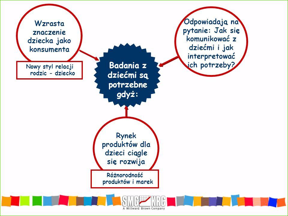 Różnorodność produktów i marek Wzrasta znaczenie dziecka jako konsumenta Odpowiadają na pytanie: Jak się komunikować z dziećmi i jak interpretować ich