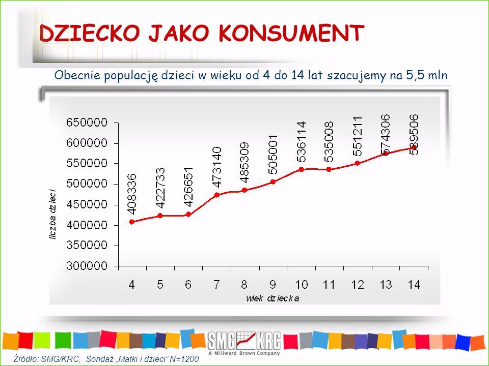 DZIECKO JAKO KONSUMENT Dzieci samodzielnie dysponują około 300 mln USD rocznie Odsetek dzieci otrzymujących pieniądze na własne wydatki w przedziałach wiekowych Z wiekiem dziecka rośnie też wysokość kieszonkowego od średnio 21 PLN do 38 PLN miesięcznie Źródło: SMG/KRC, Sondaż Matki i dzieci N=1200