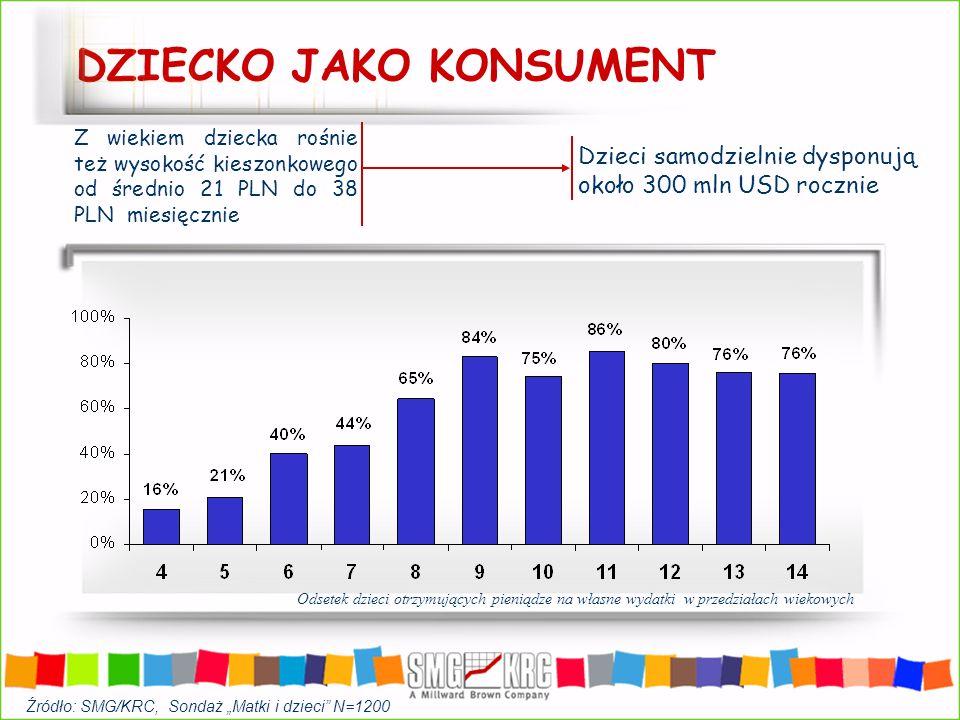 Dzieci chętnie oglądają reklamy Dzieci w wieku od 7 do 8 lat (N=256) Dzieci w wieku od 9 do 14 lat (N=351) Źródło: SMG/KRC, Sondaż Matki i dzieci N=1200