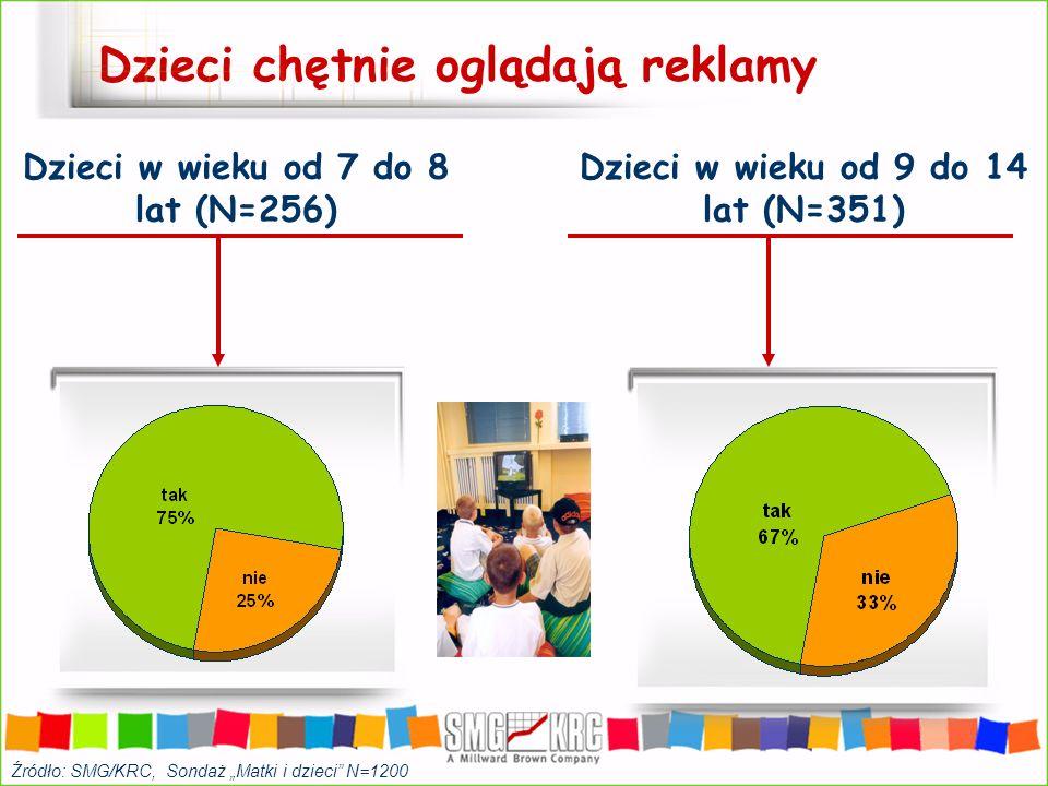 Dzieci chętnie oglądają reklamy Dzieci w wieku od 7 do 8 lat (N=256) Dzieci w wieku od 9 do 14 lat (N=351) Źródło: SMG/KRC, Sondaż Matki i dzieci N=12