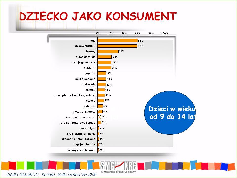 Dzieci stają się użytkownikami dorosłych produktów Wśród dzieci rośnie liczba użytkowników Internetu i komputerów (korzysta 18% gosp.