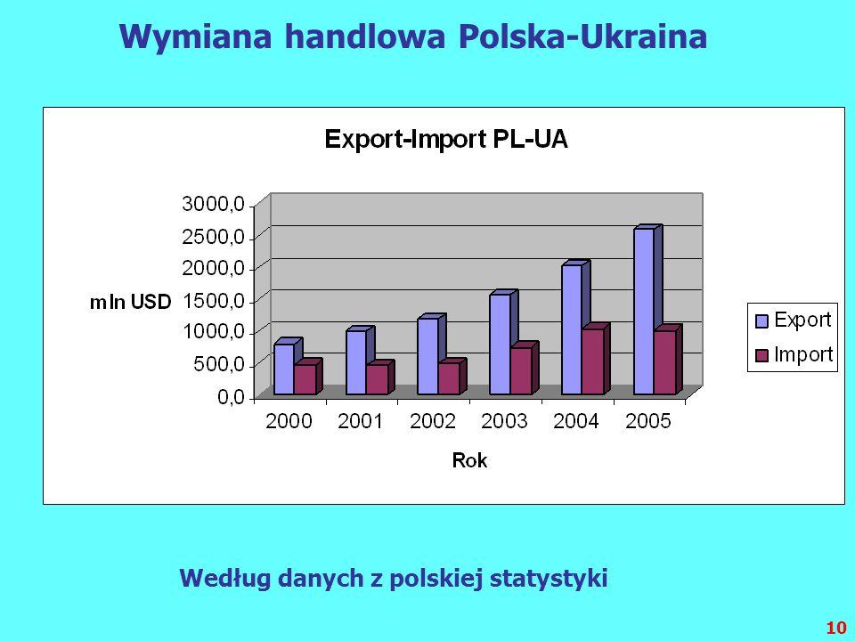 10 Wymiana handlowa Polska-Ukraina Według danych z polskiej statystyki