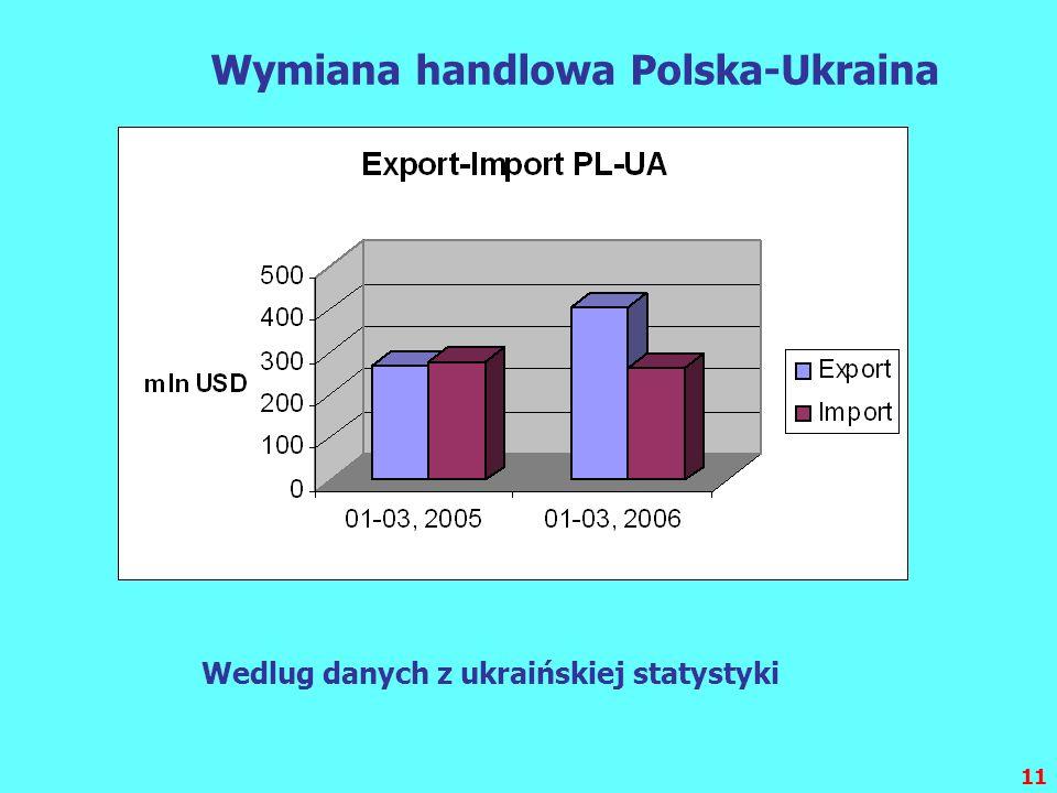 11 Wymiana handlowa Polska-Ukraina Wedlug danych z ukraińskiej statystyki
