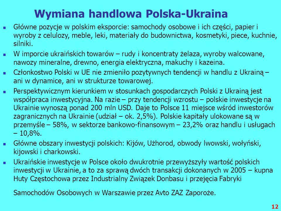 12 Wymiana handlowa Polska-Ukraina Główne pozycje w polskim eksporcie: samochody osobowe i ich części, papier i wyroby z celulozy, meble, leki, materi