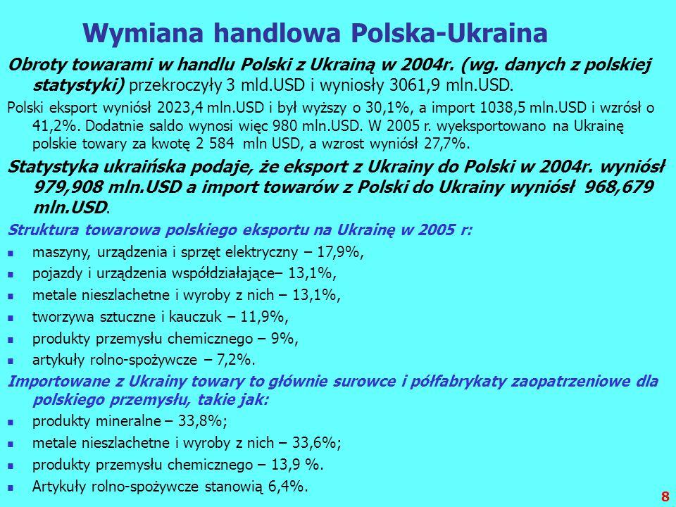 8 Wymiana handlowa Polska-Ukraina Obroty towarami w handlu Polski z Ukrainą w 2004r. (wg. danych z polskiej statystyki) przekroczyły 3 mld.USD i wynio