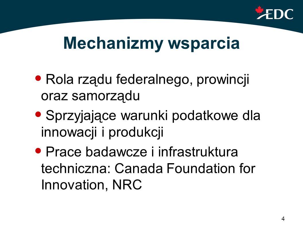 4 Mechanizmy wsparcia Rola rządu federalnego, prowincji oraz samorządu Sprzyjające warunki podatkowe dla innowacji i produkcji Prace badawcze i infras