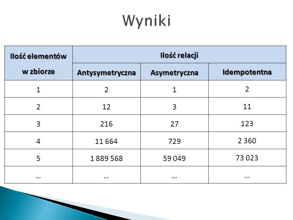 Ilość elementów w zbiorze Ilość relacji AntysymetrycznaAsymetrycznaIdempotentna 121 2 2123 11 321627 123 411 664729 2 360 51 889 56859 049 73 023 ………