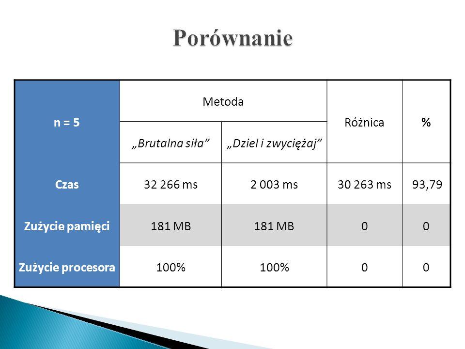 n = 5 Metoda Różnica% Brutalna siłaDziel i zwyciężaj Czas32 266 ms2 003 ms30 263 ms 93,79 Zużycie pamięci181 MB 00 Zużycie procesora100% 00