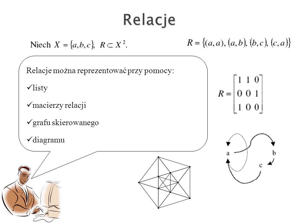 Relacje można reprezentować przy pomocy: listy macierzy relacji grafu skierowanego diagramu