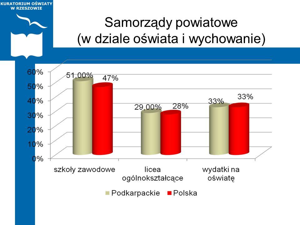 Samorządy powiatowe (w dziale oświata i wychowanie)