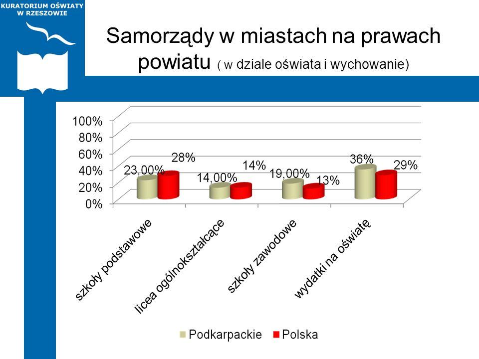 Samorządy w miastach na prawach powiatu ( w dziale oświata i wychowanie)