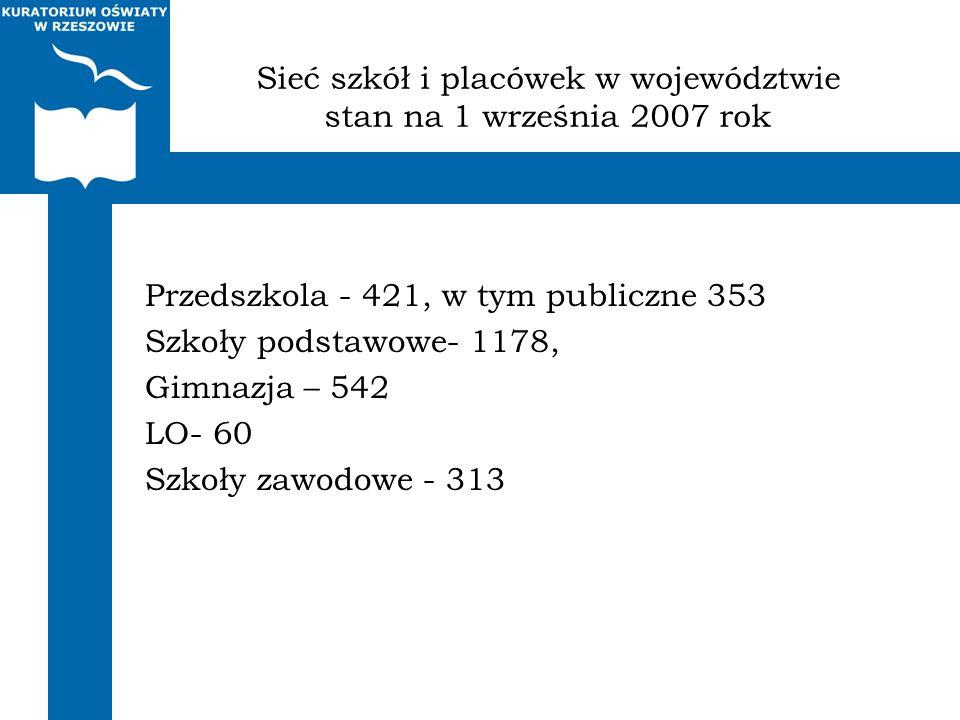 Sieć szkół i placówek w województwie stan na 1 września 2007 rok Przedszkola - 421, w tym publiczne 353 Szkoły podstawowe- 1178, Gimnazja – 542 LO- 60