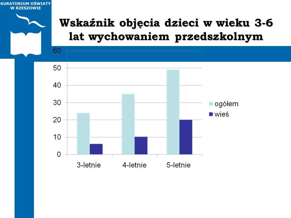 Wskaźnik objęcia dzieci w wieku 3-6 lat wychowaniem przedszkolnym