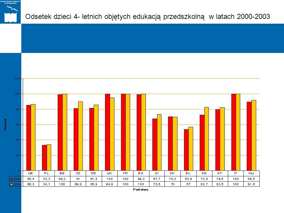 Odsetek dzieci 4- letnich objętych edukacją przedszkolną w latach 2000-2003
