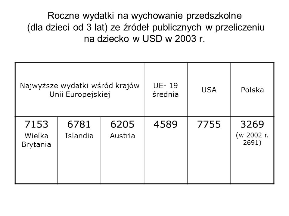 Roczne wydatki na wychowanie przedszkolne (dla dzieci od 3 lat) ze źródeł publicznych w przeliczeniu na dziecko w USD w 2003 r. Najwyższe wydatki wśró