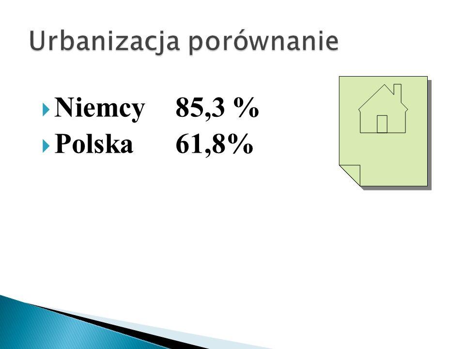 Niemcy 85,3 % Polska61,8%