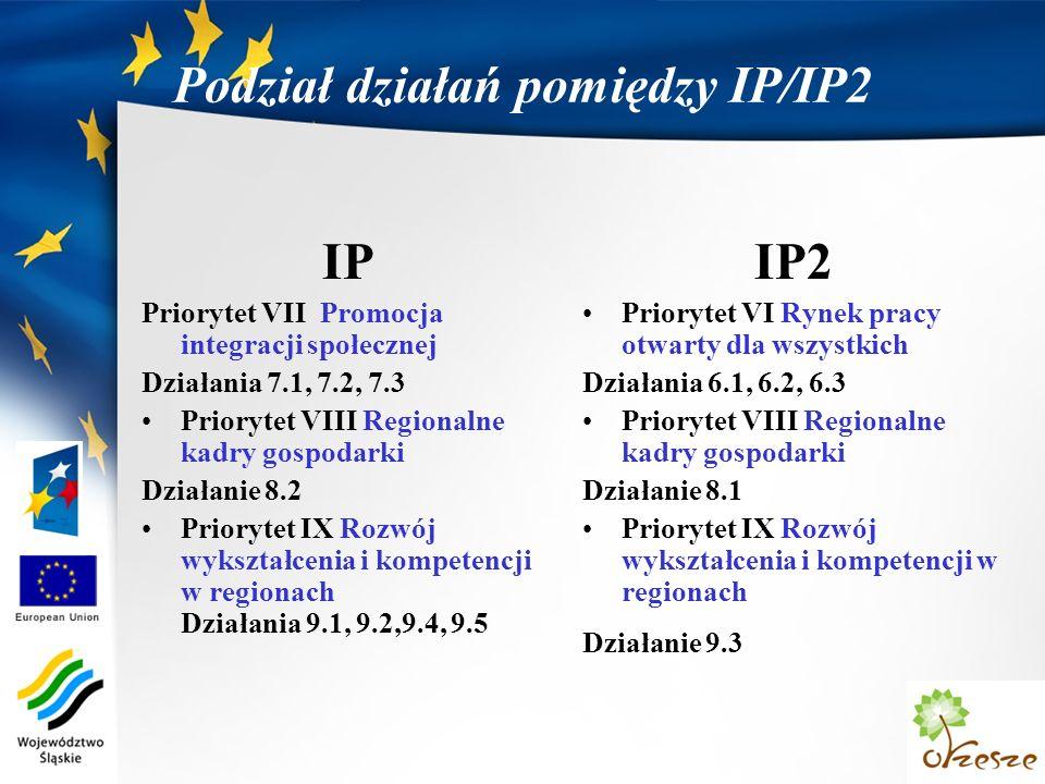 Podział działań pomiędzy IP/IP2 IP Priorytet VII Promocja integracji społecznej Działania 7.1, 7.2, 7.3 Priorytet VIII Regionalne kadry gospodarki Działanie 8.2 Priorytet IX Rozwój wykształcenia i kompetencji w regionach Działania 9.1, 9.2,9.4, 9.5 IP2 Priorytet VI Rynek pracy otwarty dla wszystkich Działania 6.1, 6.2, 6.3 Priorytet VIII Regionalne kadry gospodarki Działanie 8.1 Priorytet IX Rozwój wykształcenia i kompetencji w regionach Działanie 9.3