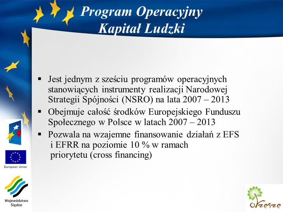 Program Operacyjny Kapitał Ludzki Jest jednym z sześciu programów operacyjnych stanowiących instrumenty realizacji Narodowej Strategii Spójności (NSRO) na lata 2007 – 2013 Obejmuje całość środków Europejskiego Funduszu Społecznego w Polsce w latach 2007 – 2013 Pozwala na wzajemne finansowanie działań z EFS i EFRR na poziomie 10 % w ramach priorytetu (cross financing)