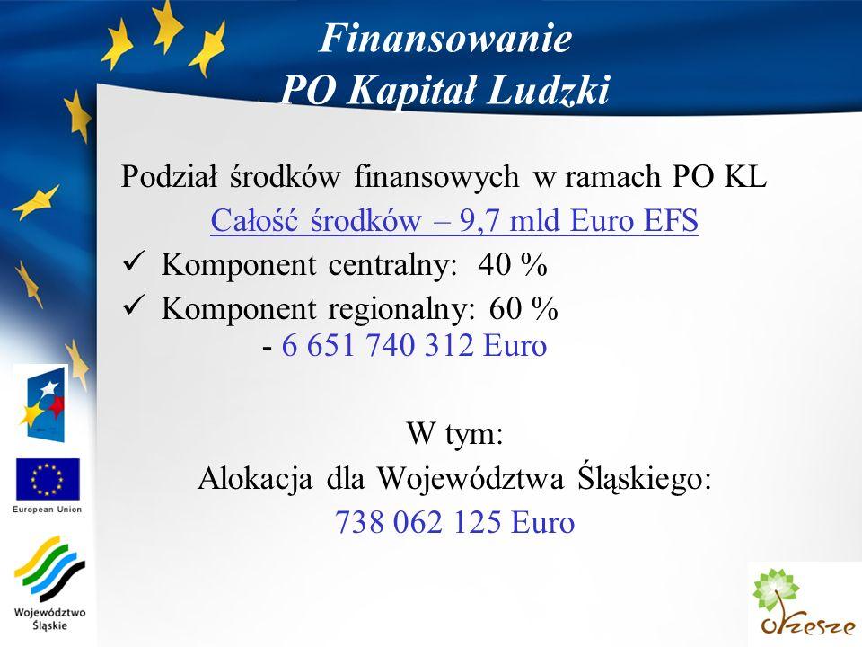 Finansowanie PO Kapitał Ludzki Podział środków finansowych w ramach PO KL Całość środków – 9,7 mld Euro EFS Komponent centralny: 40 % Komponent regionalny: 60 % - 6 651 740 312 Euro W tym: Alokacja dla Województwa Śląskiego: 738 062 125 Euro
