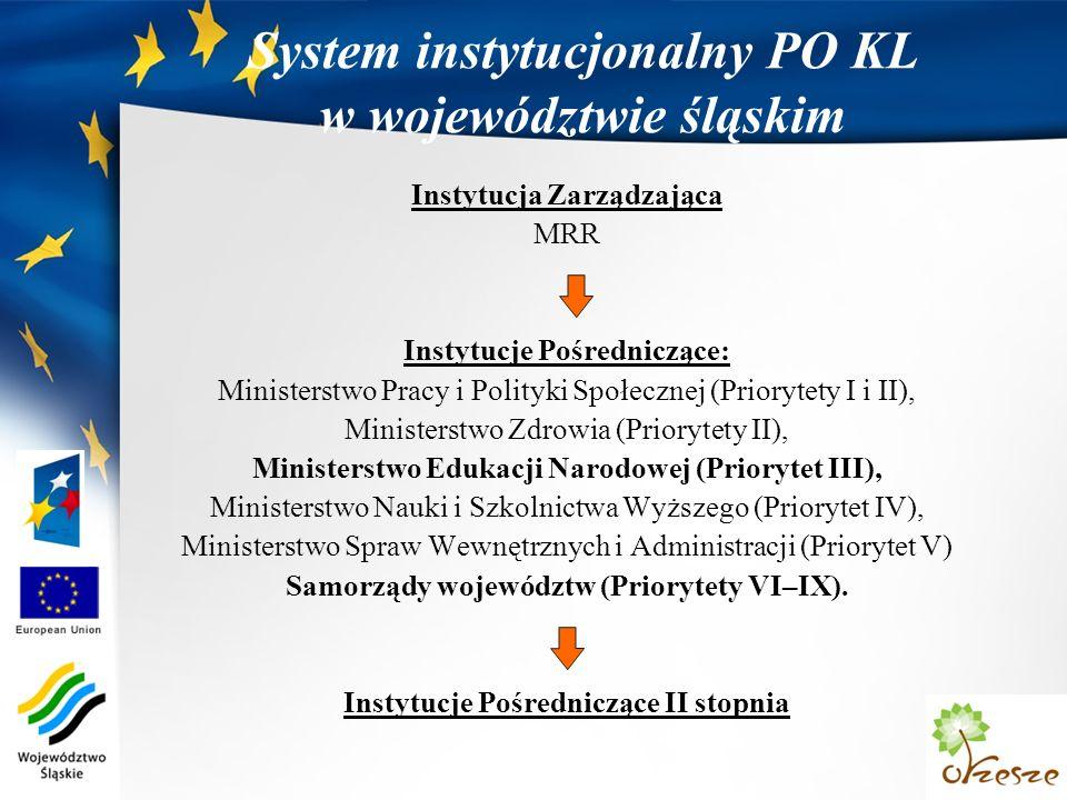 System instytucjonalny PO KL w województwie śląskim Instytucja Zarządzająca MRR Instytucje Pośredniczące: Ministerstwo Pracy i Polityki Społecznej (Priorytety I i II), Ministerstwo Zdrowia (Priorytety II), Ministerstwo Edukacji Narodowej (Priorytet III), Ministerstwo Nauki i Szkolnictwa Wyższego (Priorytet IV), Ministerstwo Spraw Wewnętrznych i Administracji (Priorytet V) Samorządy województw (Priorytety VI–IX).